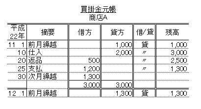 日商簿記3級:買掛金元帳について