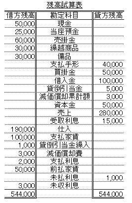 損益計算書・貸借対照表の作成方法