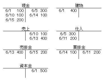 日商簿記3級:試算表について 練習問題1